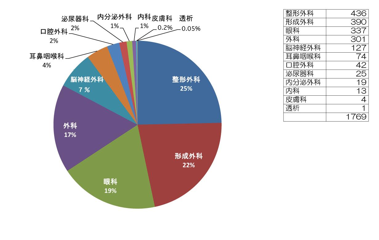手術データグラフ